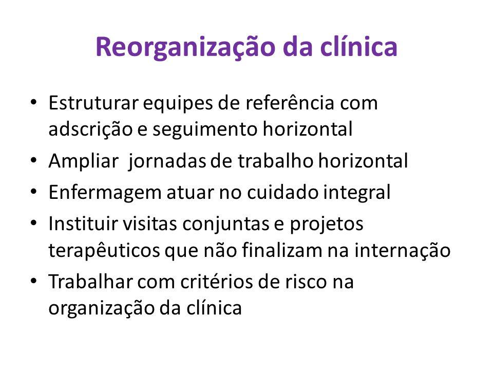 Reorganização da clínica Estruturar equipes de referência com adscrição e seguimento horizontal Ampliar jornadas de trabalho horizontal Enfermagem atu