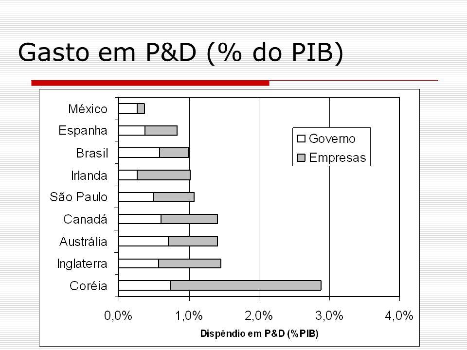 Gasto em P&D (% do PIB)