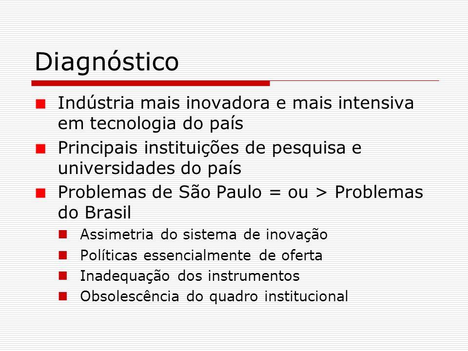 Diagnóstico Indústria mais inovadora e mais intensiva em tecnologia do país Principais instituições de pesquisa e universidades do país Problemas de São Paulo = ou > Problemas do Brasil Assimetria do sistema de inovação Políticas essencialmente de oferta Inadequação dos instrumentos Obsolescência do quadro institucional