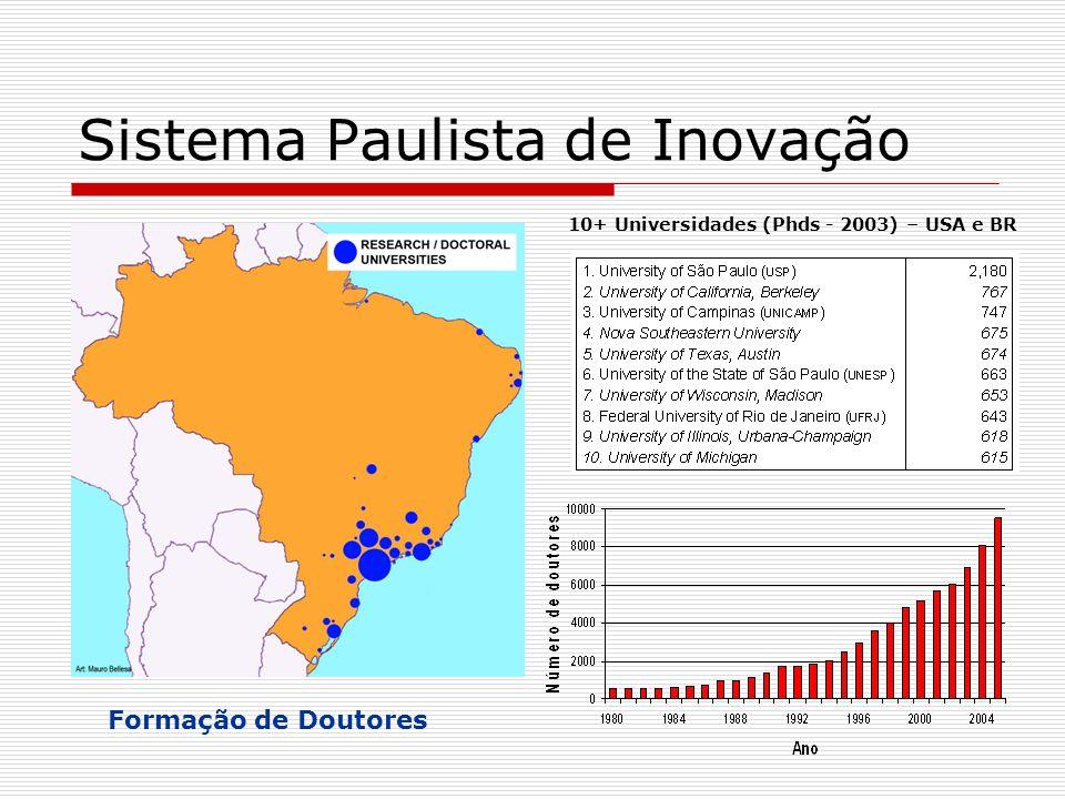 Formação de Doutores Sistema Paulista de Inovação 10+ Universidades (Phds - 2003) – USA e BR