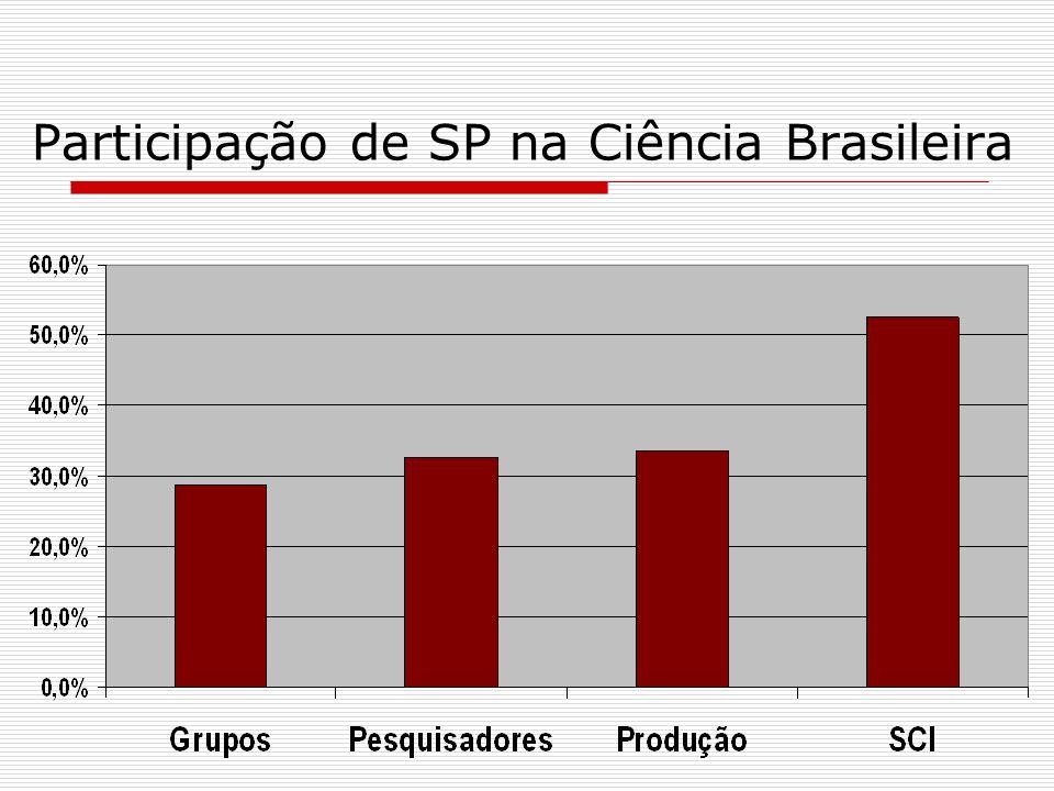 São Paulo e Brasil: Inovação PRESENÇA DE FIRMAS QUE INOVAM E DIFERENCIAM PRODUTOS - 2000