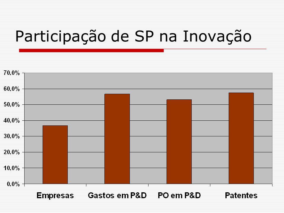 Participação de SP na Inovação