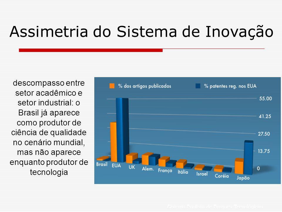 Assimetria do Sistema de Inovação Sistema Paulista de Parques Tecnológicos descompasso entre setor acadêmico e setor industrial: o Brasil já aparece como produtor de ciência de qualidade no cenário mundial, mas não aparece enquanto produtor de tecnologia