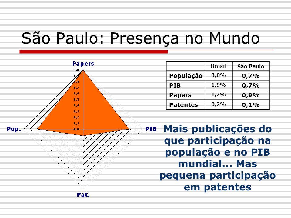 São Paulo: Presença no Mundo Mais publicações do que participação na população e no PIB mundial... Mas pequena participação em patentes Brasil São Pau