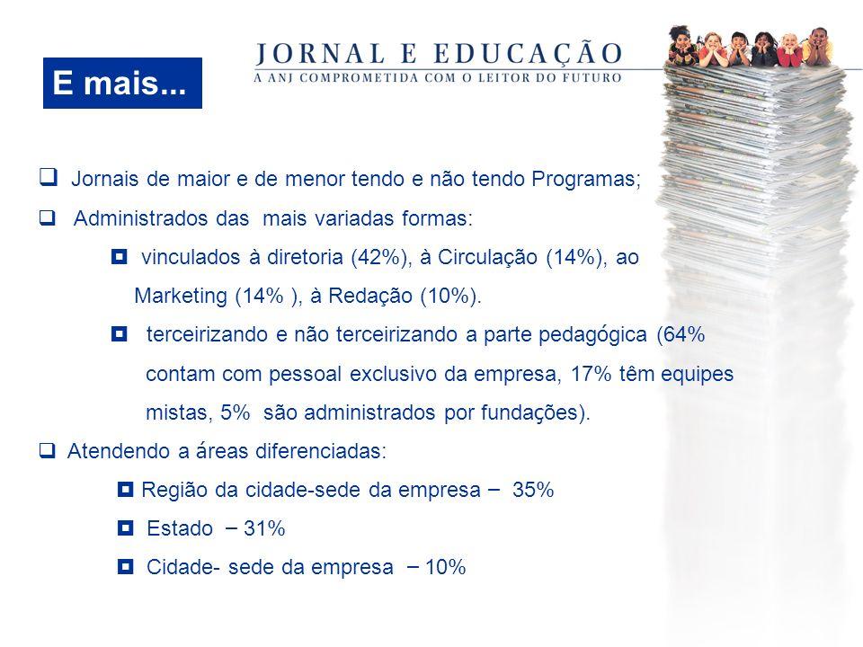 Jornais de maior e de menor tendo e não tendo Programas; Administrados das mais variadas formas: vinculados à diretoria (42%), à Circulação (14%), ao Marketing (14% ), à Redação (10%).