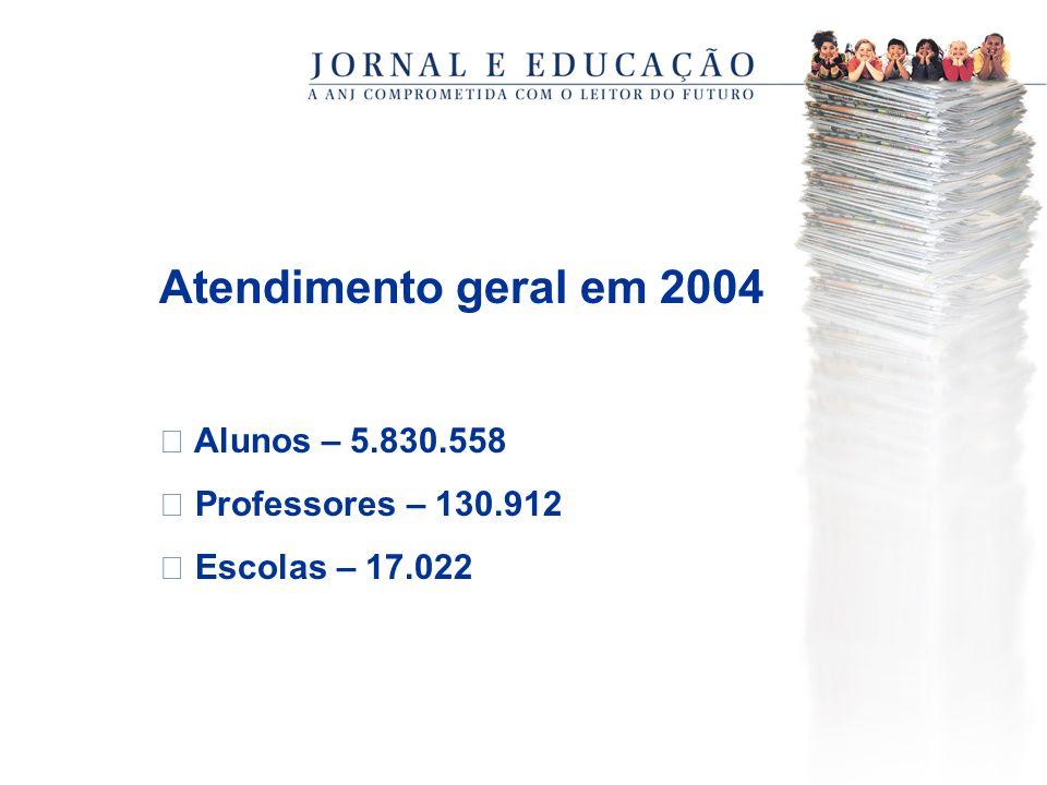Atendimento geral em 2004  Alunos – 5.830.558  Professores – 130.912  Escolas – 17.022