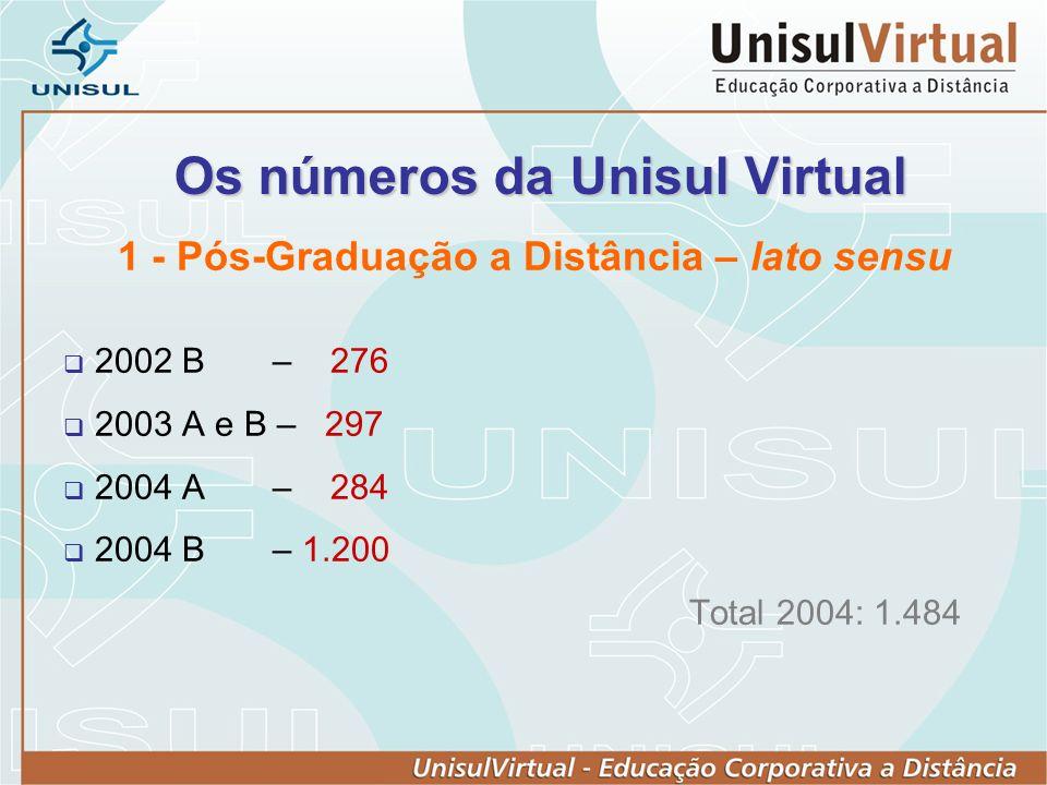 Os números da Unisul Virtual 1 - Pós-Graduação a Distância – lato sensu 2002 B – 276 2003 A e B – 297 2004 A – 284 2004 B – 1.200 Total 2004: 1.484