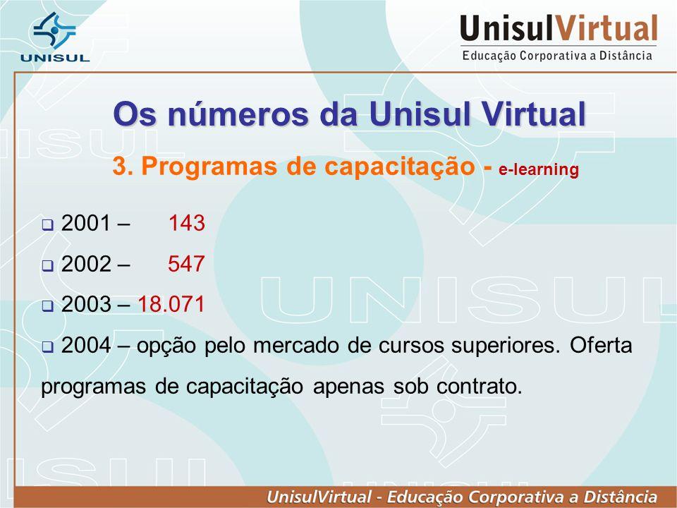 Os números da Unisul Virtual 3.