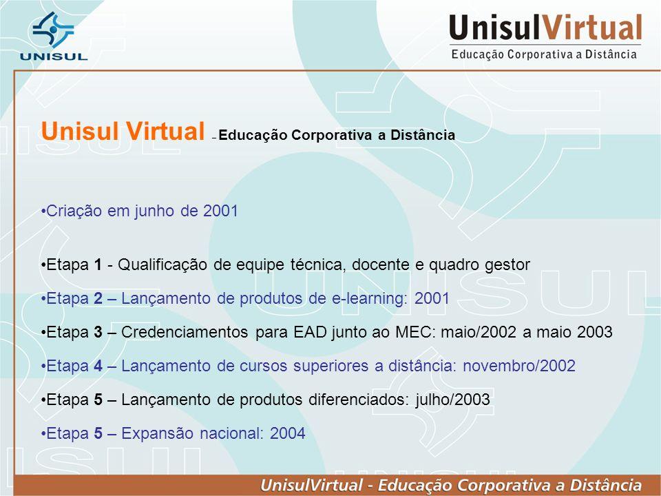 Unisul Virtual – Educação Corporativa a Distância Criação em junho de 2001 Etapa 1 - Qualificação de equipe técnica, docente e quadro gestor Etapa 2 – Lançamento de produtos de e-learning: 2001 Etapa 3 – Credenciamentos para EAD junto ao MEC: maio/2002 a maio 2003 Etapa 4 – Lançamento de cursos superiores a distância: novembro/2002 Etapa 5 – Lançamento de produtos diferenciados: julho/2003 Etapa 5 – Expansão nacional: 2004