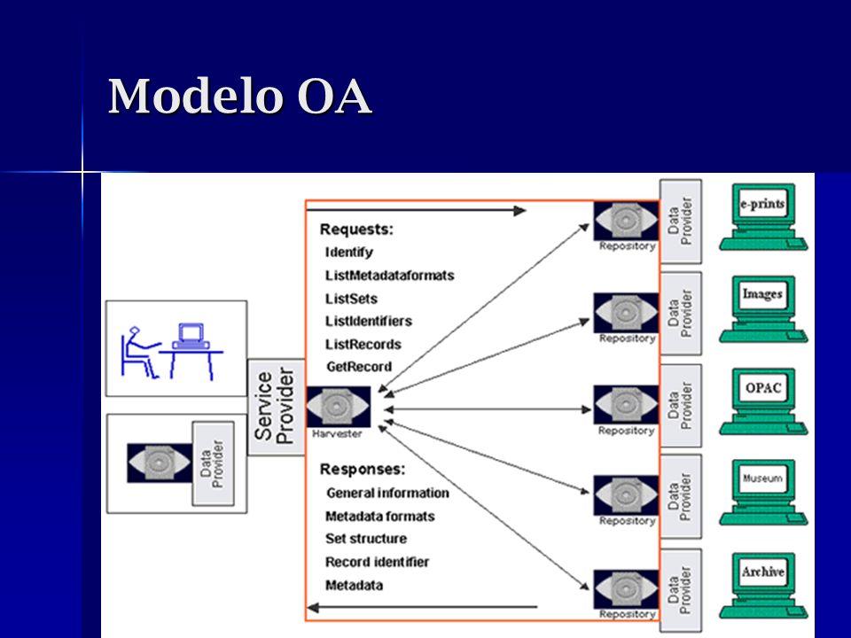 Modelo OA