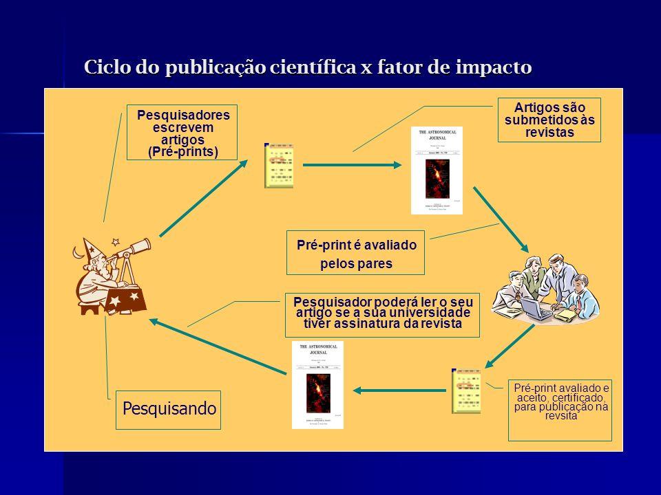 Ciclo do publicação científica x fator de impacto Pesquisando Pesquisadores escrevem artigos (Pré-prints) Artigos são submetidos às revistas Pré-print