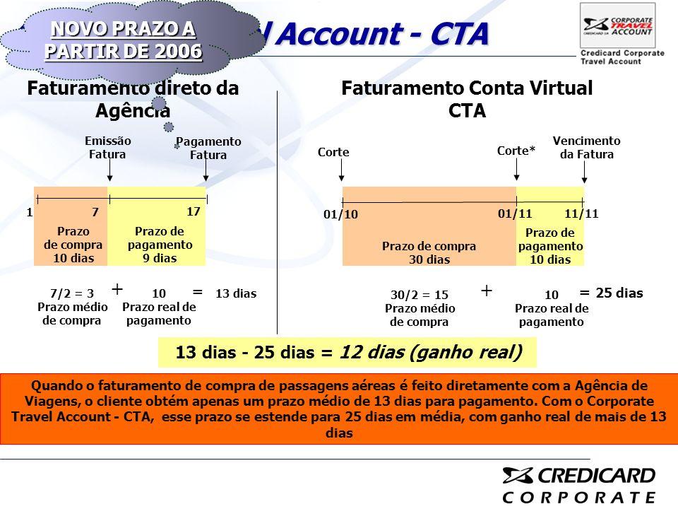 Faturamento direto da Agência 17 17 Pagamento Fatura 01/10 13 dias - 25 dias = 12 dias (ganho real) 11/11 Corte Emissão Fatura Prazo de compra 10 dias