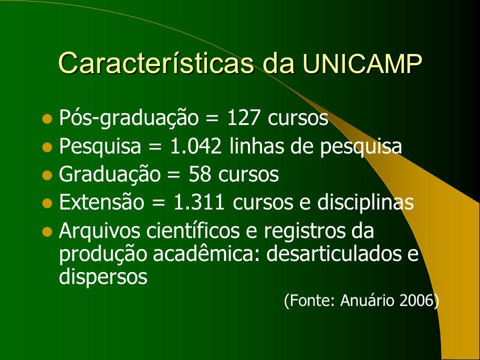 Características da UNICAMP Pós-graduação = 127 cursos Pesquisa = 1.042 linhas de pesquisa Graduação = 58 cursos Extensão = 1.311 cursos e disciplinas Arquivos científicos e registros da produção acadêmica: desarticulados e dispersos (Fonte: Anuário 2006)