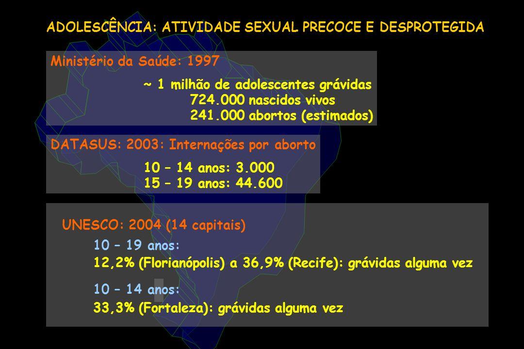 ADOLESCÊNCIA: ATIVIDADE SEXUAL PRECOCE E DESPROTEGIDA DATASUS: 2003: Internações por aborto 10 – 14 anos: 3.000 15 – 19 anos: 44.600 UNESCO: 2004 (14