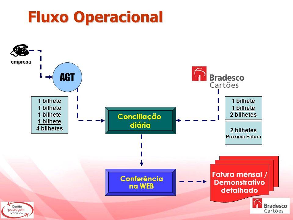 Fluxo Operacional Fluxo Operacional Conciliação diária Fatura mensal / Demonstrativo detalhado Conferência na WEB AGT empresa 1 bilhete 4 bilhetes 1 b