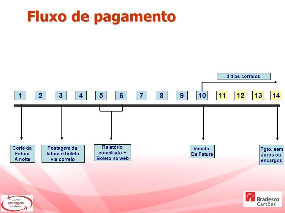 Fluxo de pagamento Fluxo de pagamento 12345678910 Corte da Fatura A noite Postagem da fatura e boleto via correio Relatório conciliado + Boleto na web