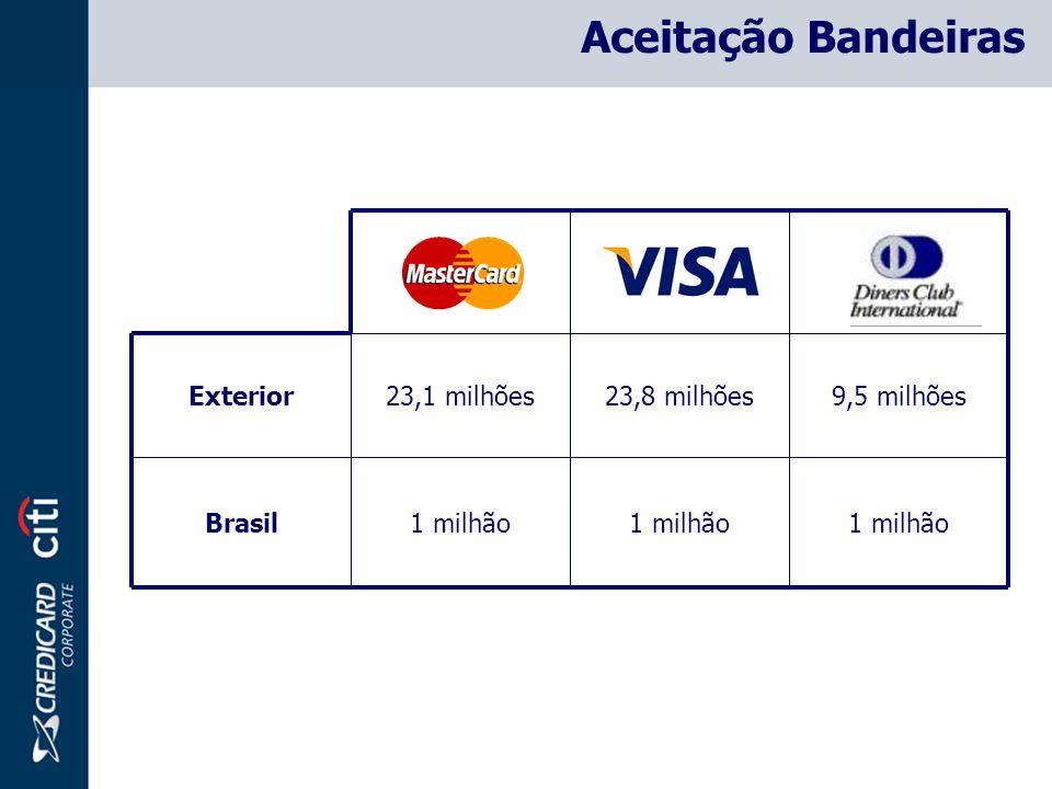 Aceitação Bandeiras 1 milhão Brasil 9,5 milhões23,8 milhões23,1 milhõesExterior