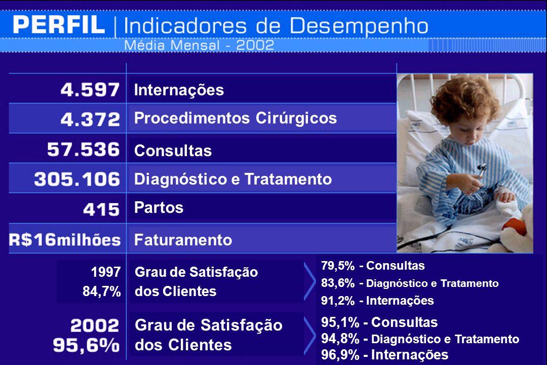 Taxa de ocupação de Leitos (%) %
