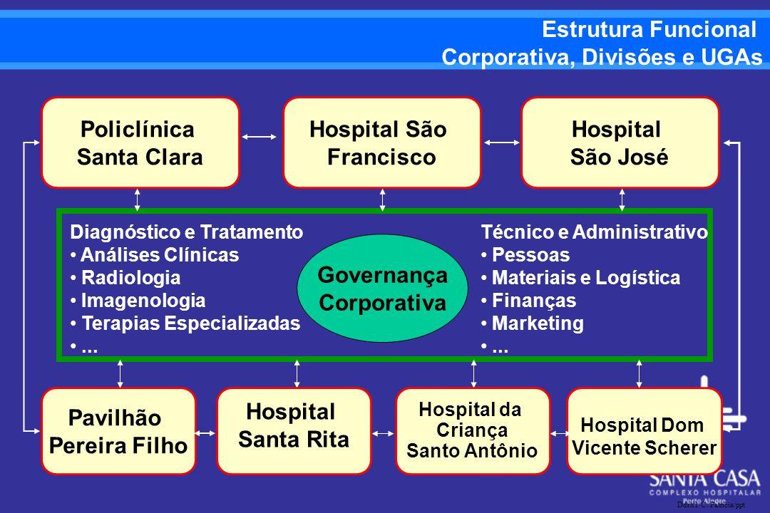 Atendimento Ambulatorial (18) Internação Hospitalar, incluindo UTIs (34) Procedimentos Cirúrgicos e Obstétricos (10) Serviços Auxiliares de Diagnóstico e Tratamento (26) Apoio Administrativo e Operacional (70) Modelo Funcional: 158 UGBs PROCESSOS
