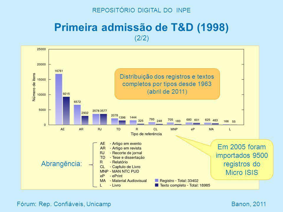 REPOSITÓRIO DIGITAL DO INPE Primeira admissão de T&D (1998) (2/2) Distribuição dos registros e textos completos por tipos desde 1963 (abril de 2011) Fórum: Rep.