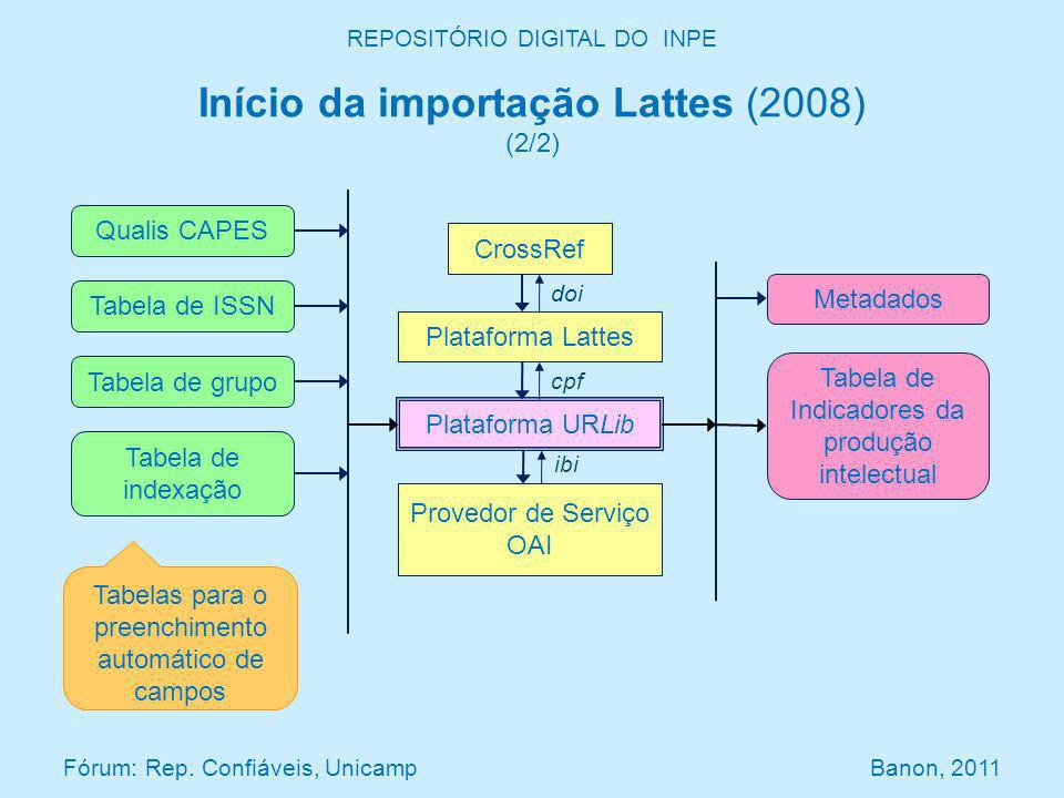 doi cpf REPOSITÓRIO DIGITAL DO INPE Início da importação Lattes (2008) (2/2) Fórum: Rep. Confiáveis, Unicamp Banon, 2011 CrossRef Plataforma Lattes Pl