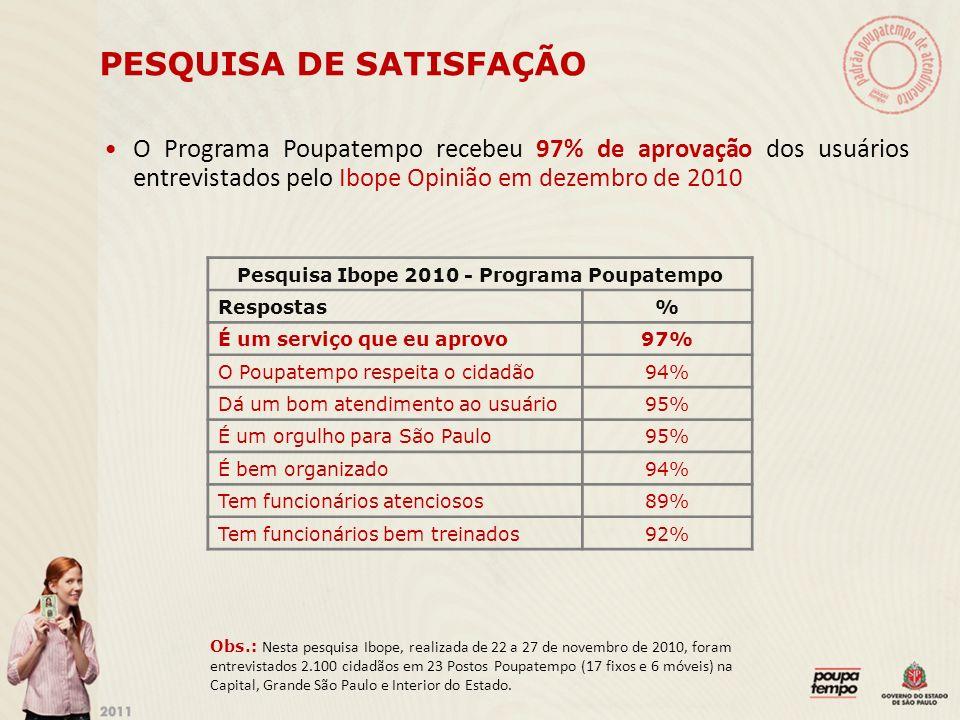 PESQUISA DE SATISFAÇÃO O Programa Poupatempo recebeu 97% de aprovação dos usuários entrevistados pelo Ibope Opinião em dezembro de 2010 Pesquisa Ibope