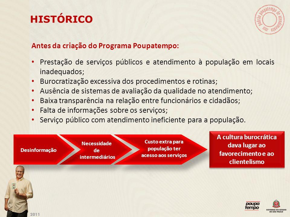 Antes da criação do Programa Poupatempo: Prestação de serviços públicos e atendimento à população em locais inadequados; Burocratização excessiva dos