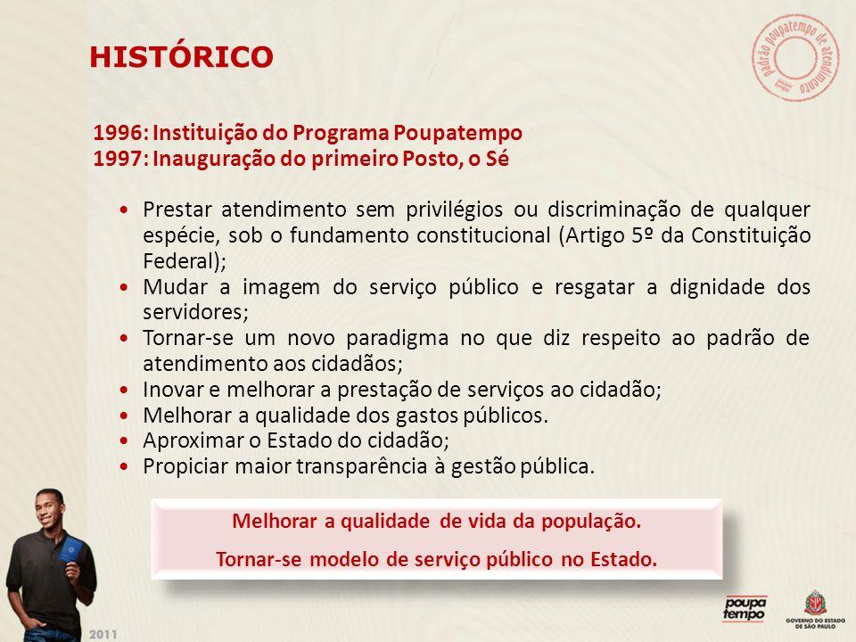 HISTÓRICO 1996: Instituição do Programa Poupatempo 1997: Inauguração do primeiro Posto, o Sé Prestar atendimento sem privilégios ou discriminação de q