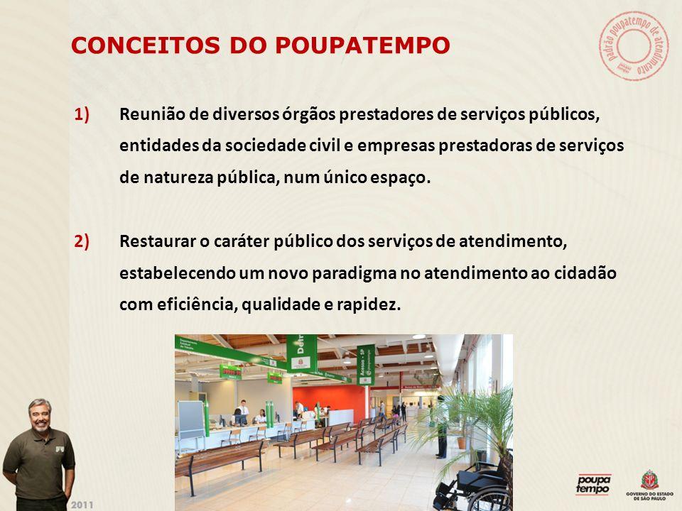 CONCEITOS DO POUPATEMPO 1)Reunião de diversos órgãos prestadores de serviços públicos, entidades da sociedade civil e empresas prestadoras de serviços