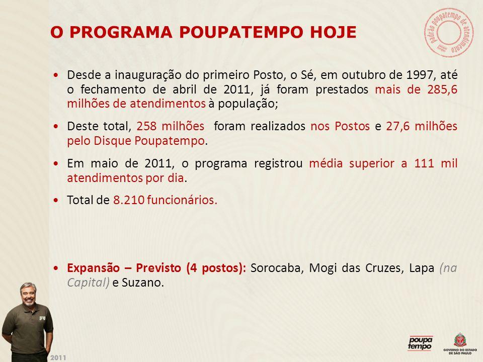 O PROGRAMA POUPATEMPO HOJE Desde a inauguração do primeiro Posto, o Sé, em outubro de 1997, até o fechamento de abril de 2011, já foram prestados mais