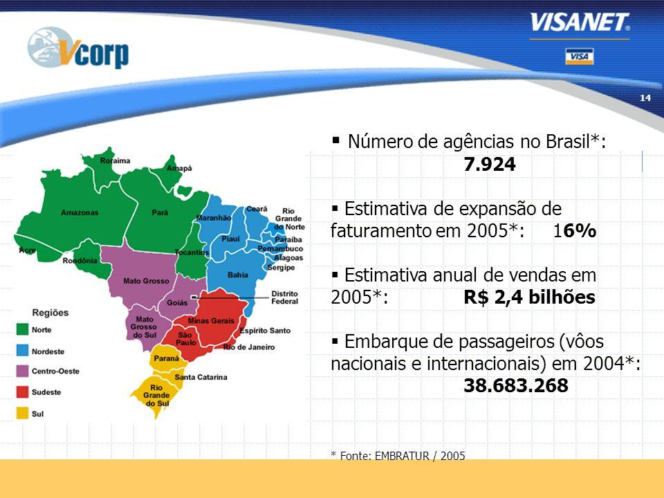 13 Líder de Mercado: 58% das transações Mais de 1.7 bilhão de transações Atuação em 4.800 cidades 96 escritórios no país Call Center: 1.5 milhões de l