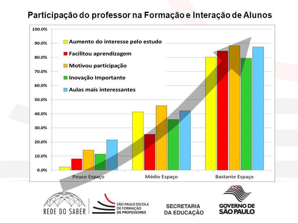 Opinião dos Alunos Participação do professor na Formação e Interação de Alunos