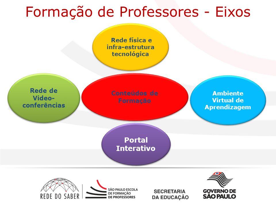 Ambiente Virtual de Aprendizagem Rede de Video- conferências Portal Interativo Rede física e infra-estrutura tecnológica Conteúdos de Formação Formação de Professores - Eixos