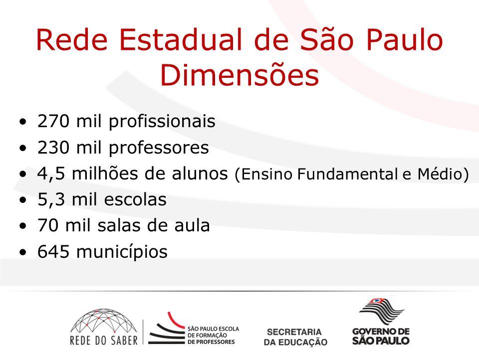 270 mil profissionais 230 mil professores 4,5 milhões de alunos (Ensino Fundamental e Médio) 5,3 mil escolas 70 mil salas de aula 645 municípios Rede Estadual de São Paulo Dimensões