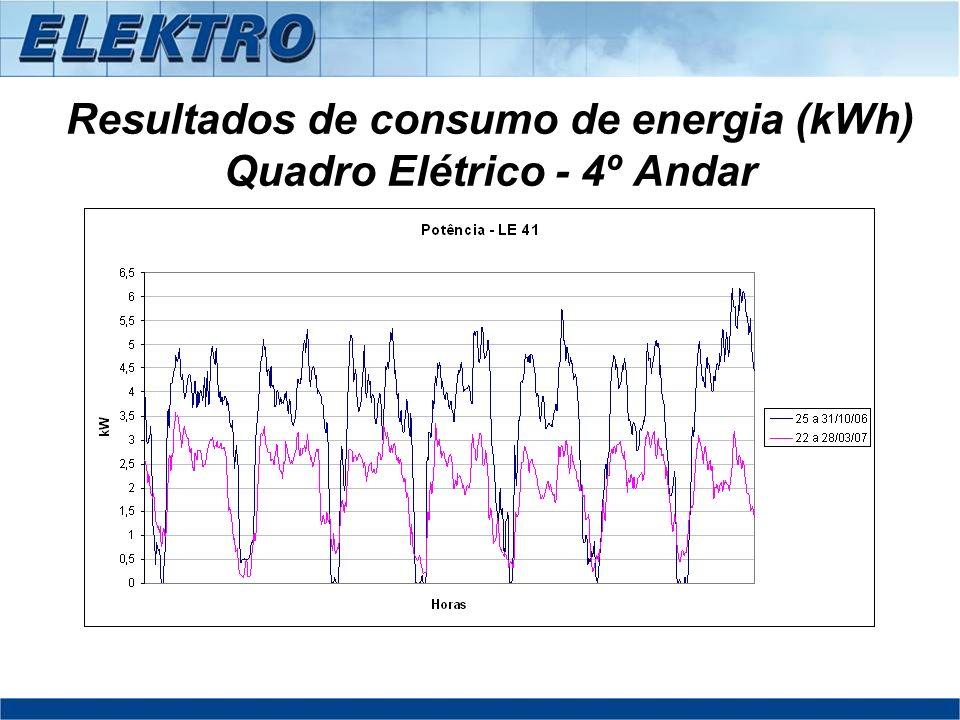 Resultados de consumo de energia (kWh) Quadro Elétrico - 4º Andar
