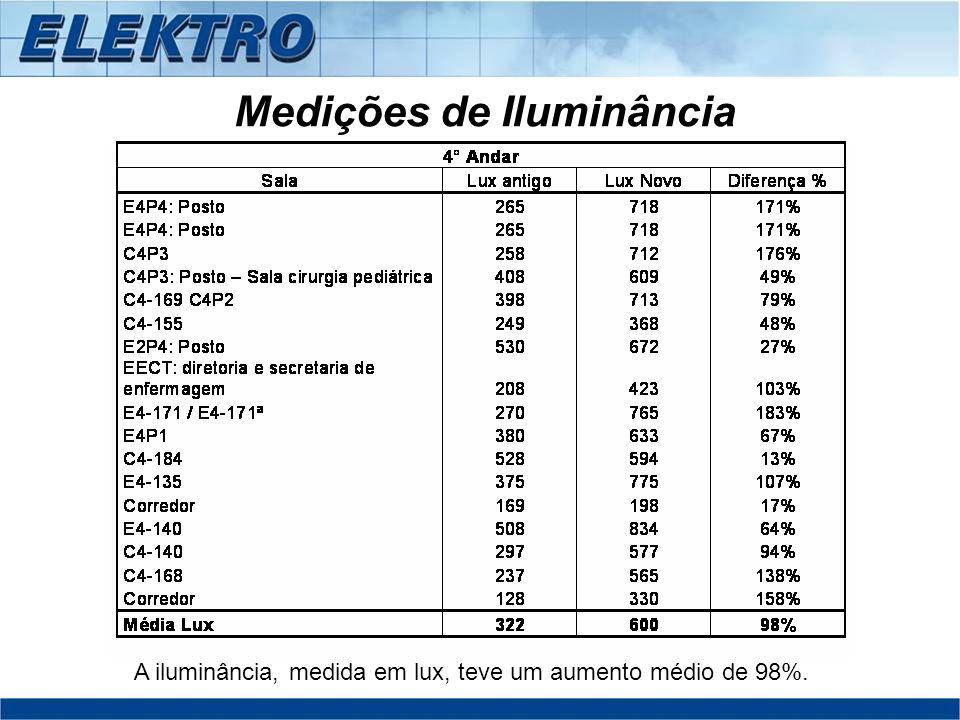 Medições de Iluminância A iluminância, medida em lux, teve um aumento médio de 98%.