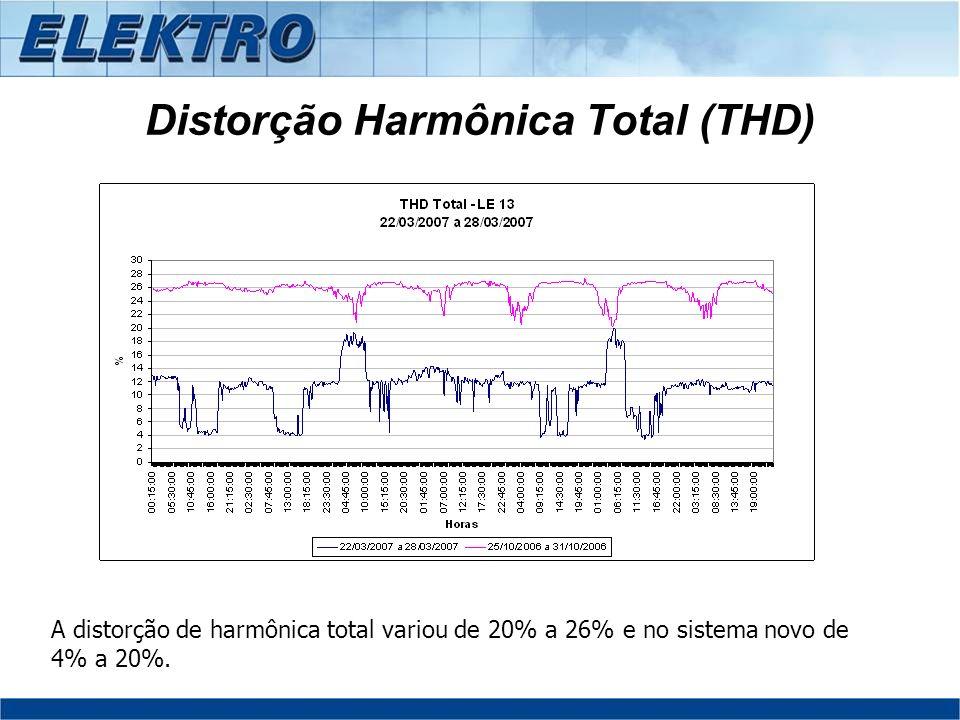 Distorção Harmônica Total (THD) A distorção de harmônica total variou de 20% a 26% e no sistema novo de 4% a 20%.
