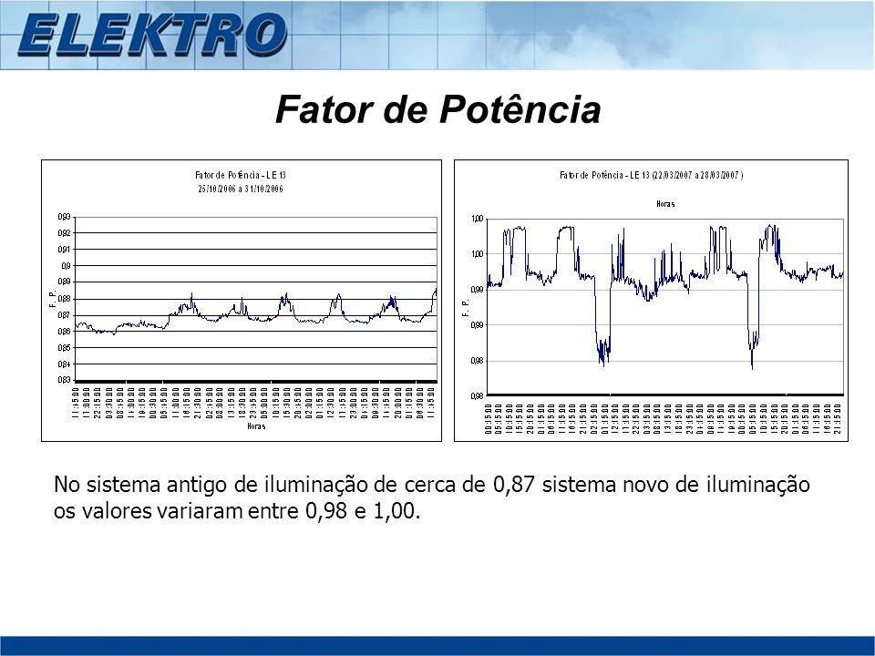 Fator de Potência No sistema antigo de iluminação de cerca de 0,87 sistema novo de iluminação os valores variaram entre 0,98 e 1,00.