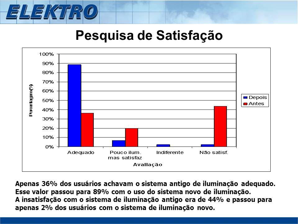 Pesquisa de Satisfação Apenas 36% dos usuários achavam o sistema antigo de iluminação adequado. Esse valor passou para 89% com o uso do sistema novo d