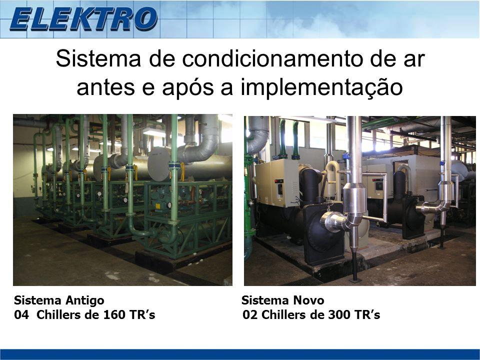 Sistema de condicionamento de ar antes e após a implementação Sistema Antigo Sistema Novo 04 Chillers de 160 TRs 02 Chillers de 300 TRs