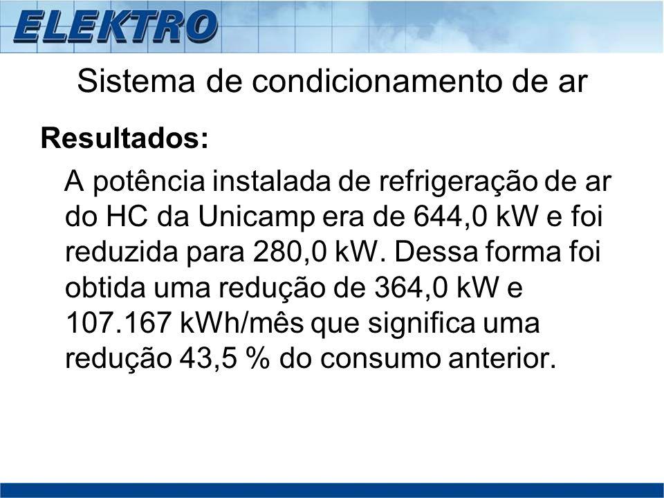 Sistema de condicionamento de ar Resultados: A potência instalada de refrigeração de ar do HC da Unicamp era de 644,0 kW e foi reduzida para 280,0 kW.