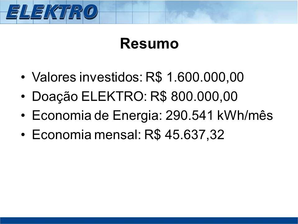 Resumo Valores investidos: R$ 1.600.000,00 Doação ELEKTRO: R$ 800.000,00 Economia de Energia: 290.541 kWh/mês Economia mensal: R$ 45.637,32