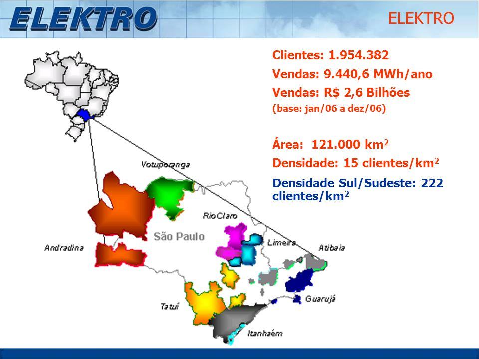 ELEKTRO Clientes: 1.954.382 Vendas: 9.440,6 MWh/ano Vendas: R$ 2,6 Bilhões (base: jan/06 a dez/06) Área: 121.000 km 2 Densidade: 15 clientes/km 2 Dens