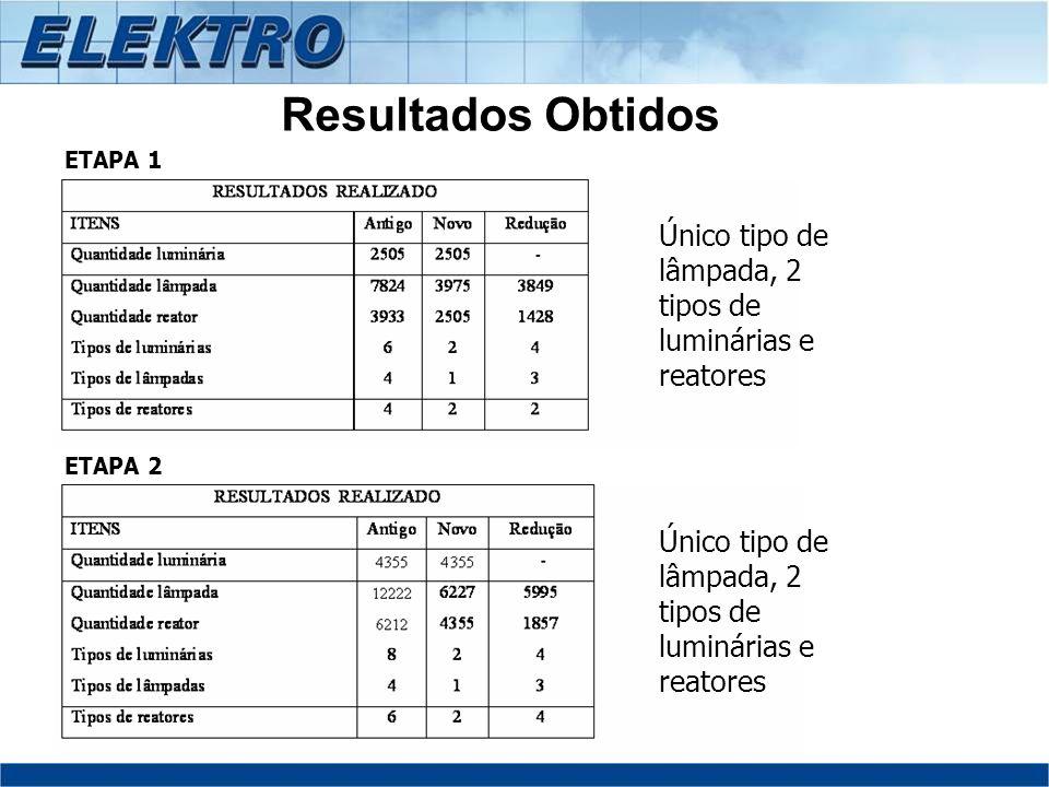 Resultados Obtidos ETAPA 1 ETAPA 2 Único tipo de lâmpada, 2 tipos de luminárias e reatores
