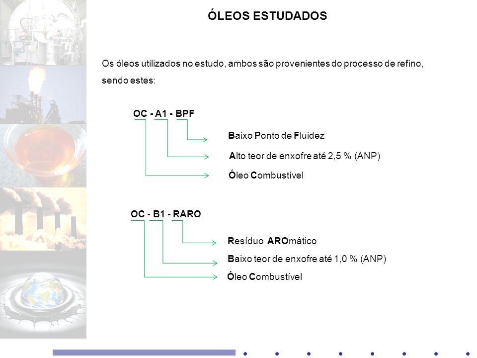 ÓLEOS ESTUDADOS Os óleos utilizados no estudo, ambos são provenientes do processo de refino, sendo estes: OC - A1 - BPF OC - B1 - RARO Óleo Combustíve