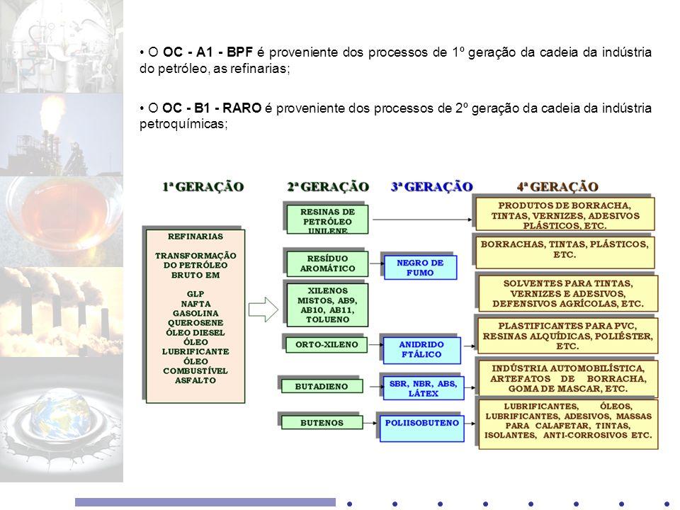 O OC - A1 - BPF é proveniente dos processos de 1º geração da cadeia da indústria do petróleo, as refinarias; O OC - B1 - RARO é proveniente dos proces