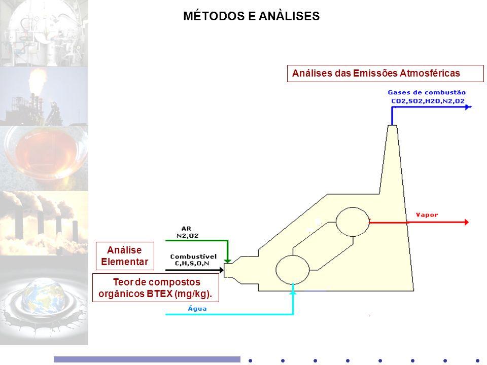 MÉTODOS E ANÀLISES Análise Elementar Análises das Emissões Atmosféricas Teor de compostos orgânicos BTEX (mg/kg).