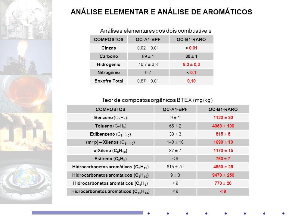 ANÁLISE ELEMENTAR E ANÁLISE DE AROMÁTICOS COMPOSTOSOC-A1-BPFOC-B1-RARO Cinzas0,02 ± 0,01< 0,01 Carbono89 ± 1 Hidrogênio10,7 ± 0,38,3 ± 0,3 Nitrogênio0