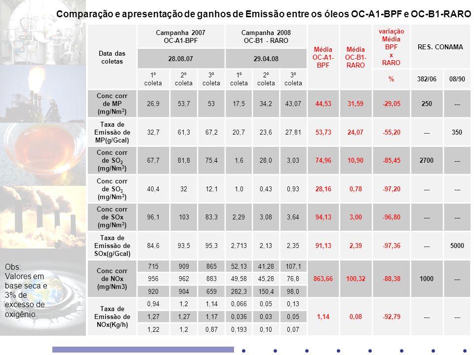 Data das coletas Campanha 2007 OC-A1-BPF Campanha 2008 OC-B1 - RARO Média OC-A1- BPF Média OC-B1- RARO variação Média BPF x RARO RES. CONAMA 28.08.072