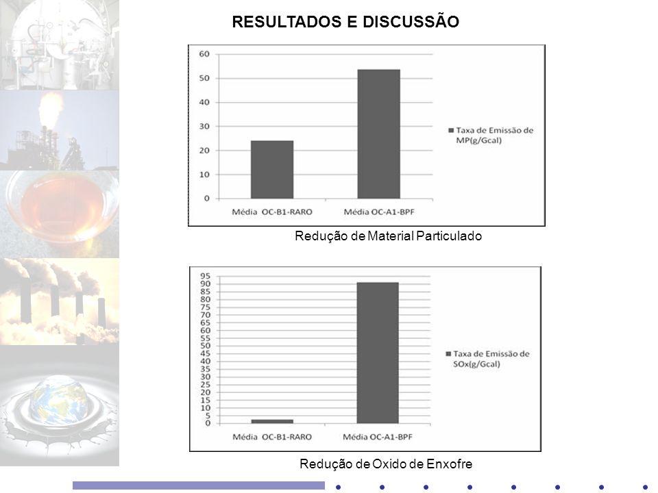 RESULTADOS E DISCUSSÃO Redução de Material Particulado Redução de Oxido de Enxofre